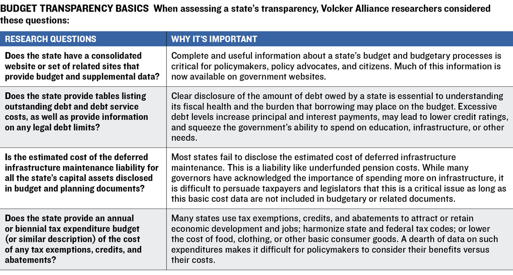 Truth And Integrity In State Budgeting The Volcker Alliance