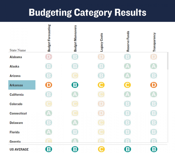 Budgeting Category Grades