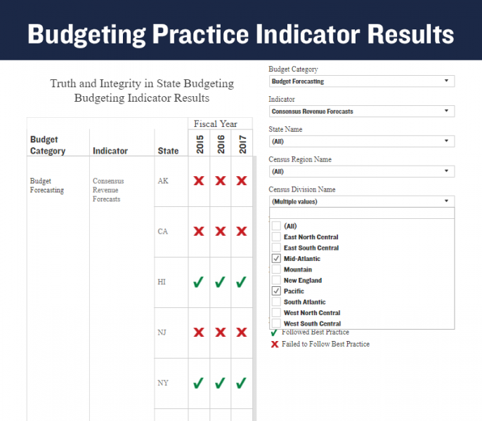 Budgeting Indicator Results